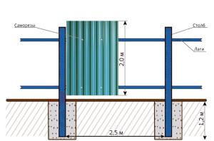Строительство заборов из профлиста схема