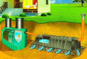 канализация для частного дома установка