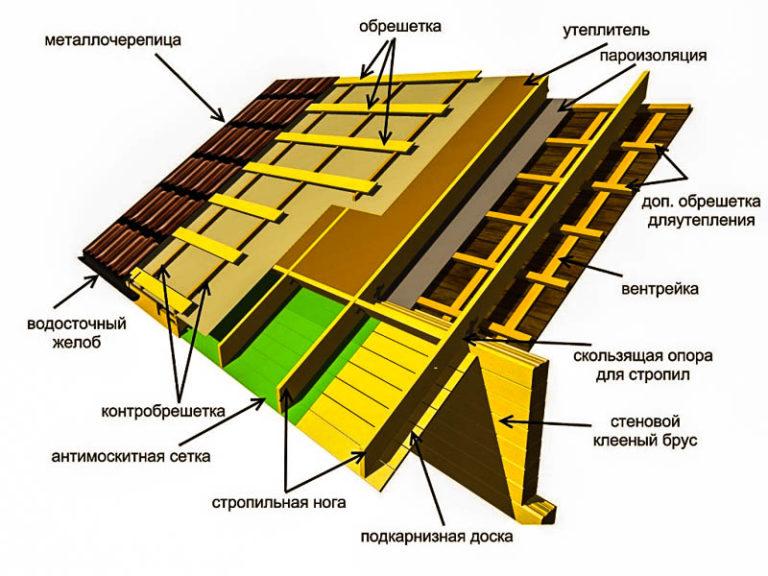 Суп куриный рецепты с фото на RussianFoodcom 651 рецепт